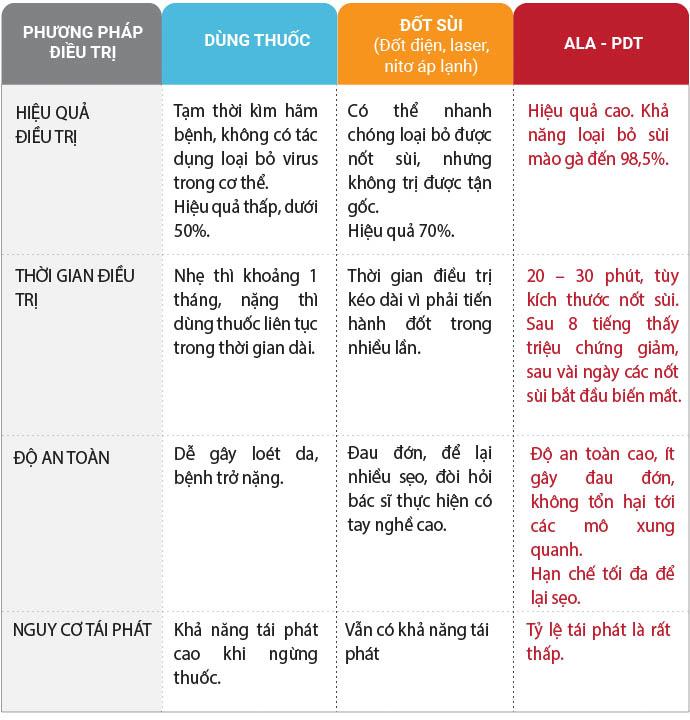 So sánh các phương pháp