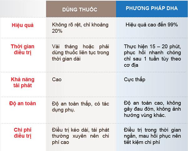 phuong-phap-dieu-tri-benh-lau