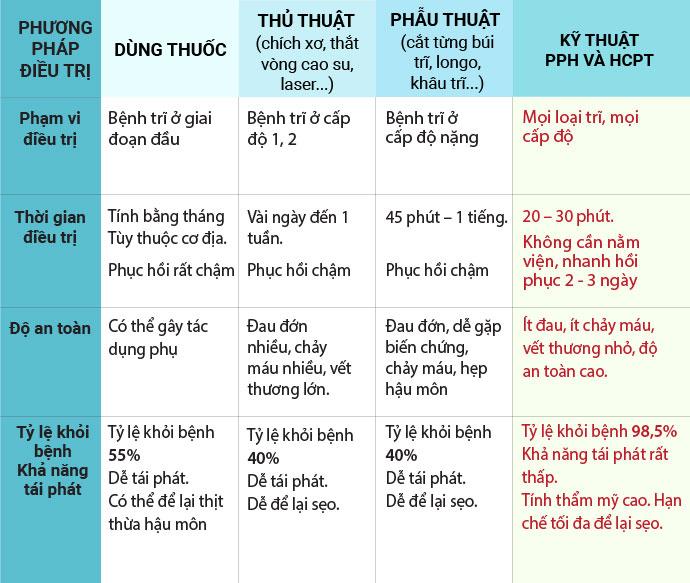 phuong-phap-dieu-tri-benh-tri